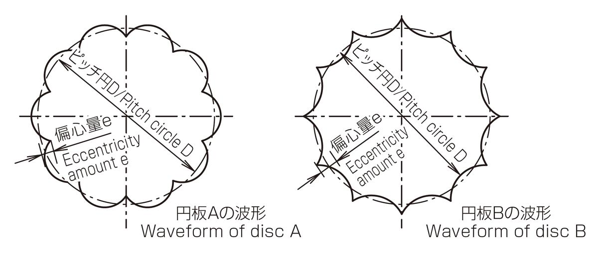 ボール減速機の原理 参考図3