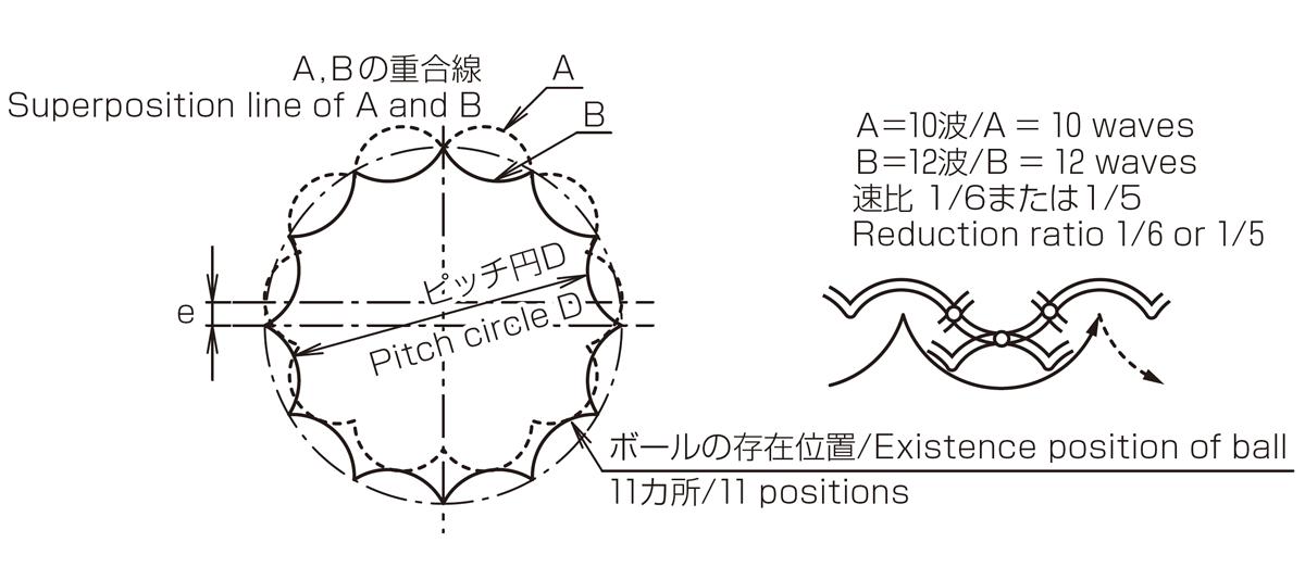 ボール減速機の原理 参考図4