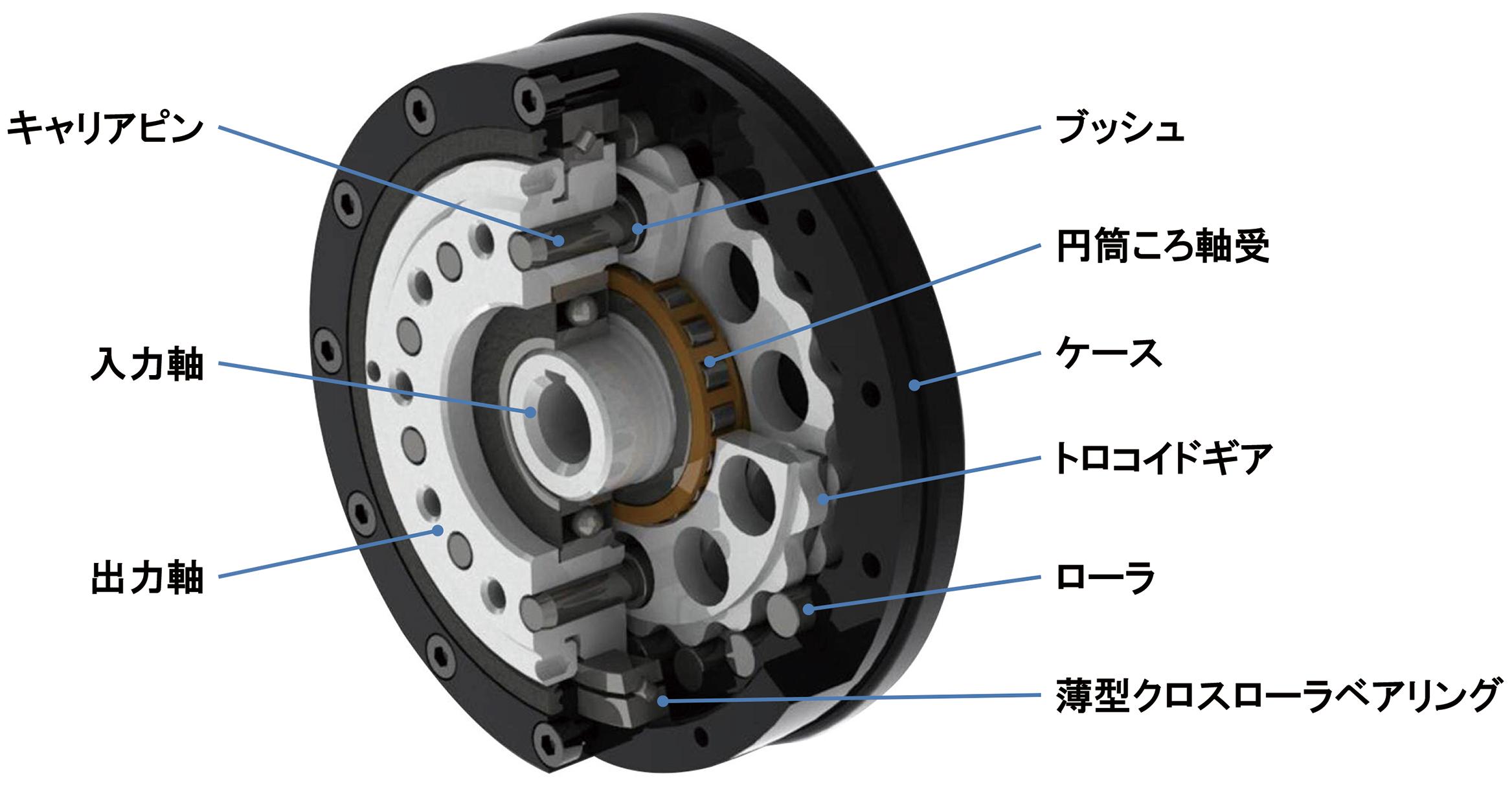 ボール減速機の構造
