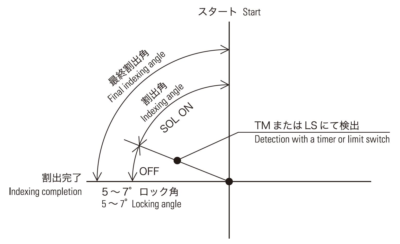 ミニテーブル動作図